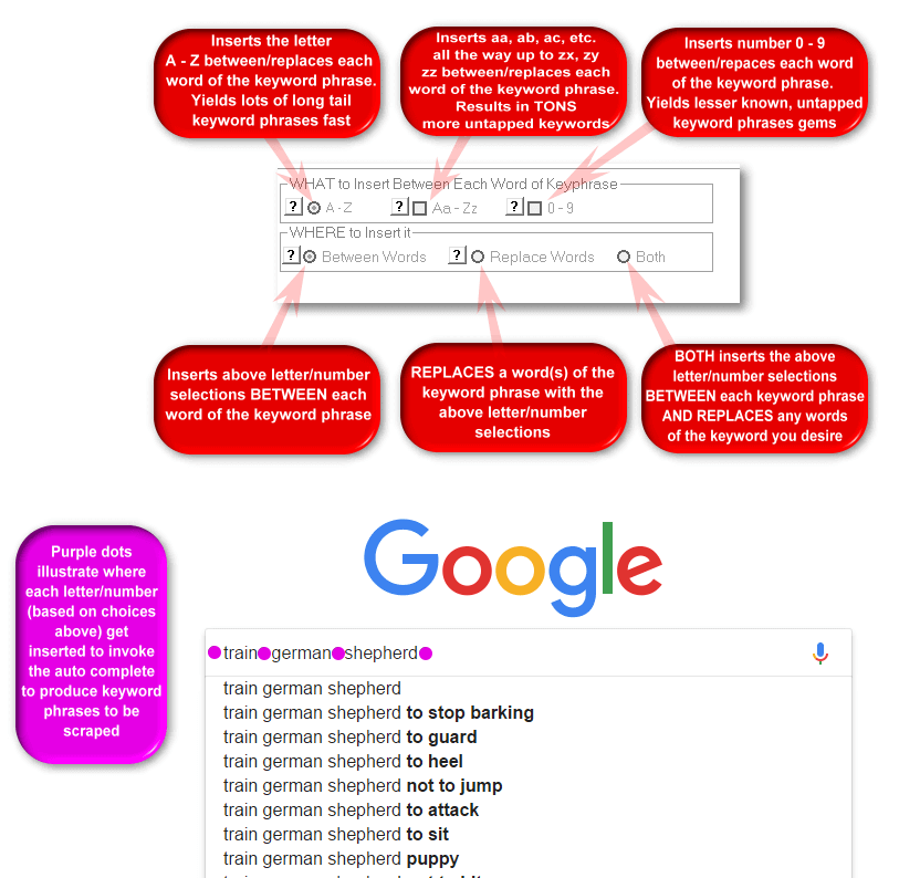 Google AutoComplete Keyword Scraper Program can insert letters/numbers BETWEEN each word of the keyword phrase (to invoke the auto complete keywords for scraping) as well as replace any desired words of the starting keyword phrase.